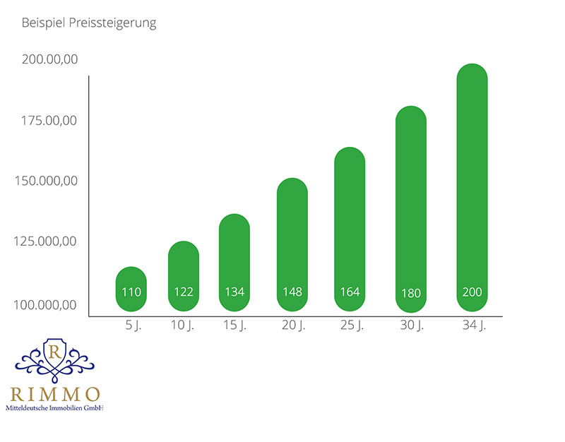 Inflation am Beispiel Preissteigerung Rimmo GmbH