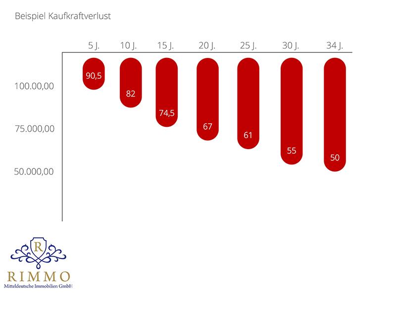 Inflation am Beispiel Kaufkraftverlust Rimmo GmbH